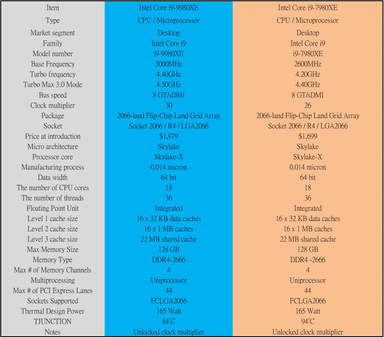 處理器- 「極致再極致!看PC平台之終極創造者-全新第9代Intel