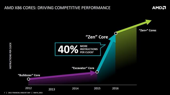 http://www.coolaler.com.tw/image/news/16/03/AMD-Zen-2.jpg