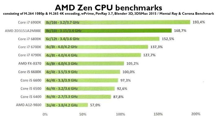 amd_zen_benchmark_fr_1.jpg