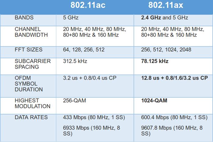 3C 網通- 支援802 11ax, 高通推出IPQ8074 以及QCA6290 | 滄者極限