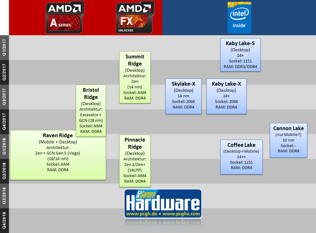 CPU-Roadmap-pcgh.png