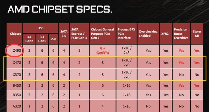AMD-Z490-Chipset.jpg