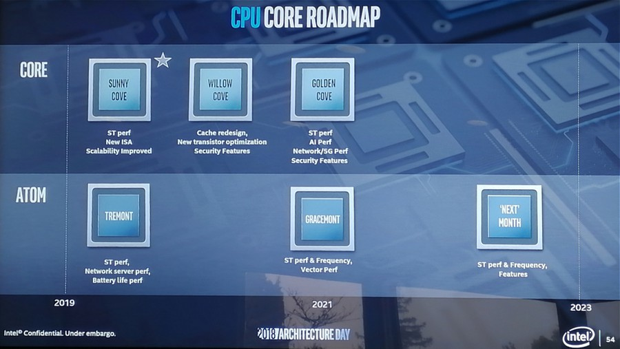 http://www.coolaler.com.tw/image/news/19/10/intel_roadmap_1021.jpg