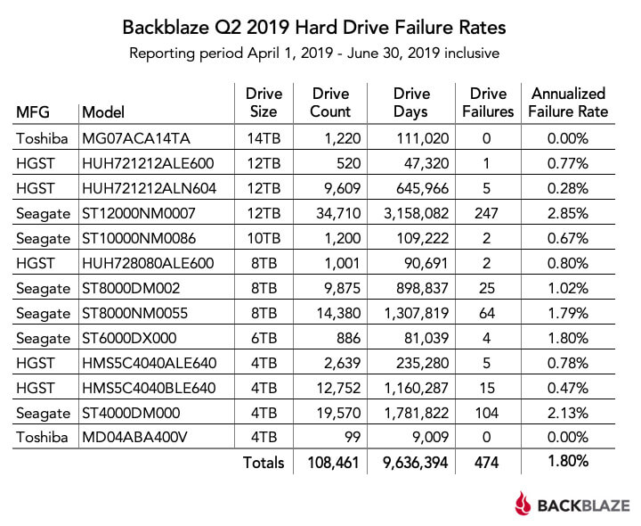 backblaze_q2_2.jpg