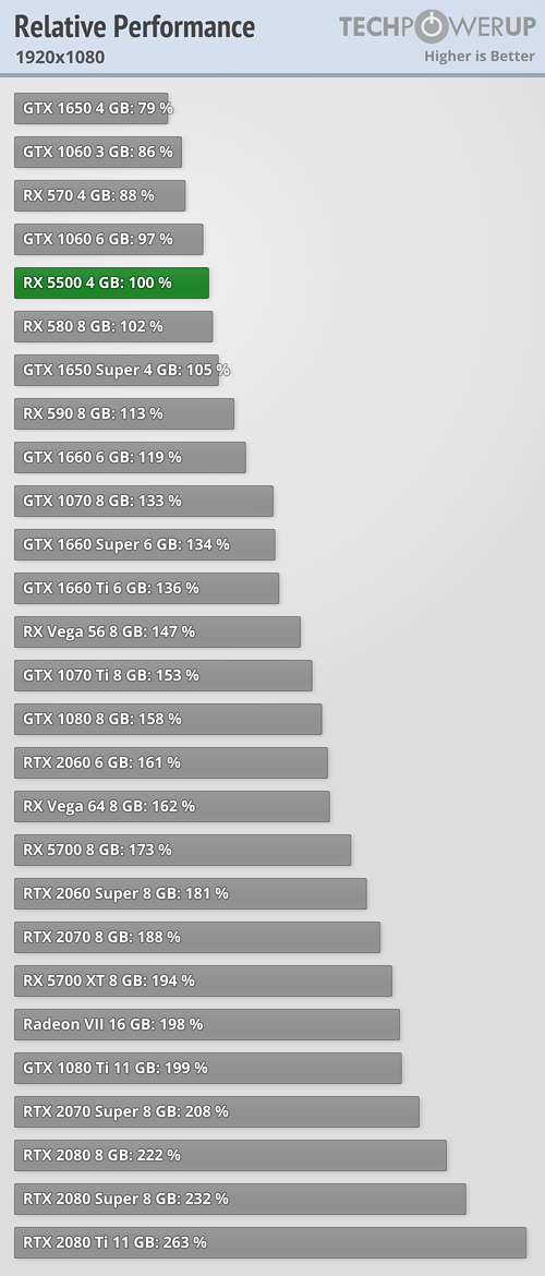 rx5500-performance_1080.png