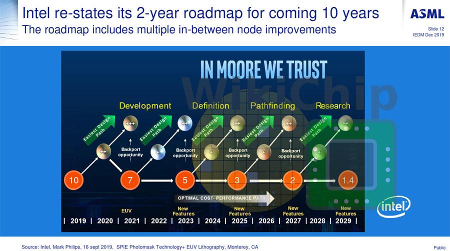 https://www.coolaler.com.tw/image/news/19/12/Intel_Roadmap_2020.jpg