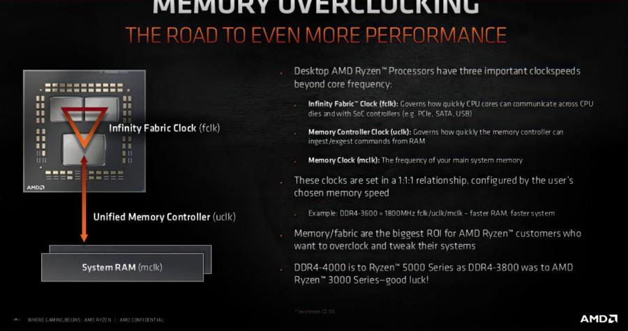 https://www.coolaler.com.tw/image/news/20/10/AMD-Ryzen-5000-Memory-Overclocking.jpg