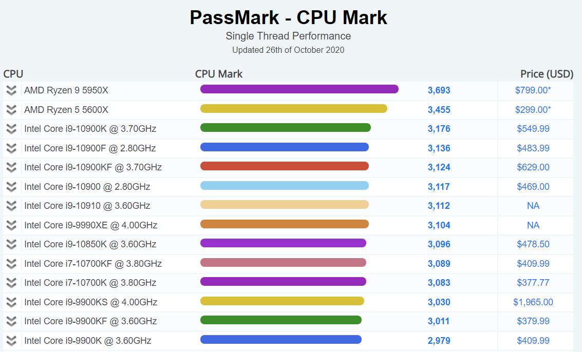 AMD-Ryzen-9-5950X-Passmark_1.png
