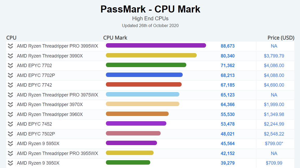 AMD-Ryzen-9-5950X-Passmark_2.png