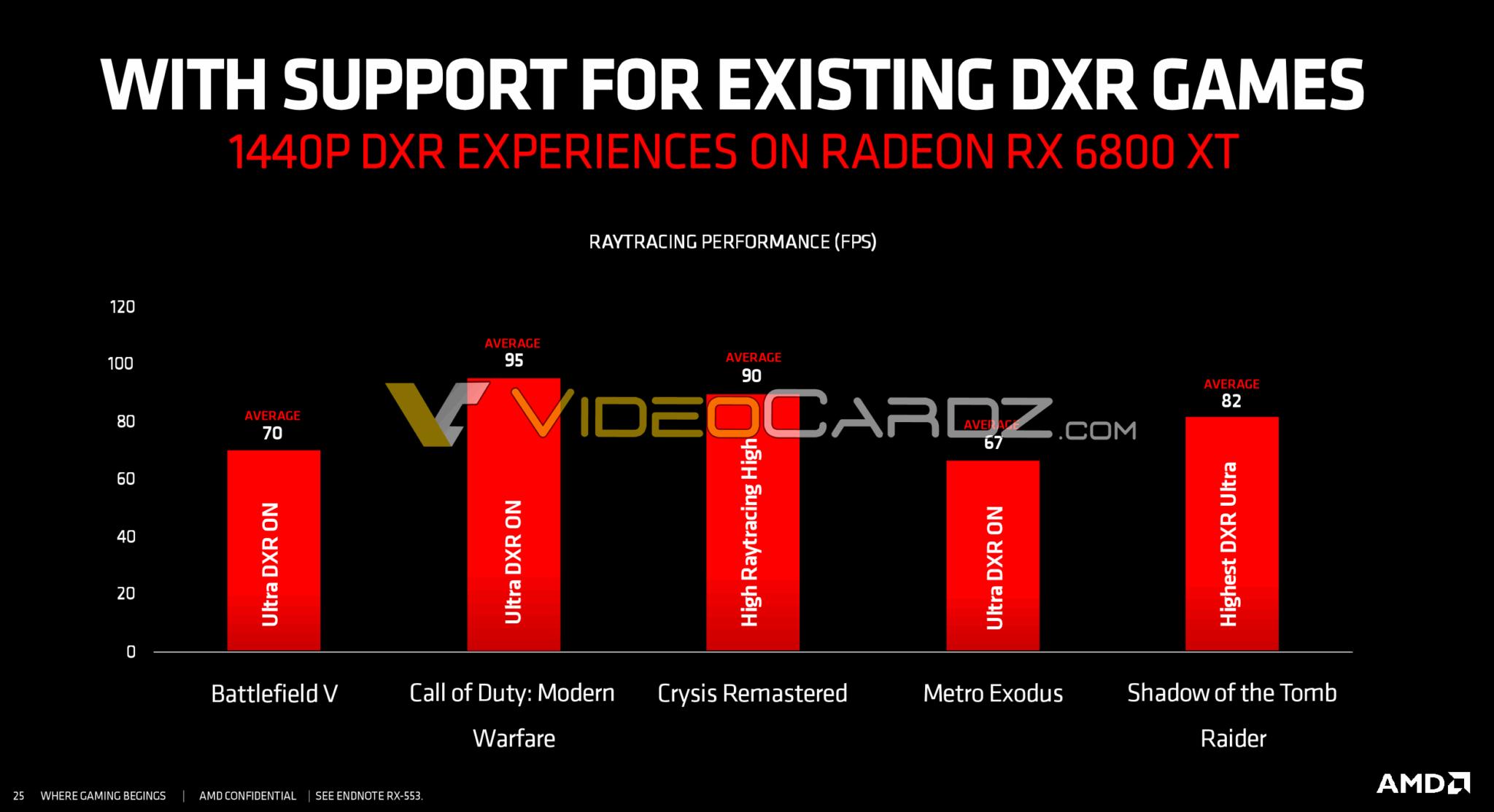 AMD-Radeon-RX-6800-XT-DXR.png