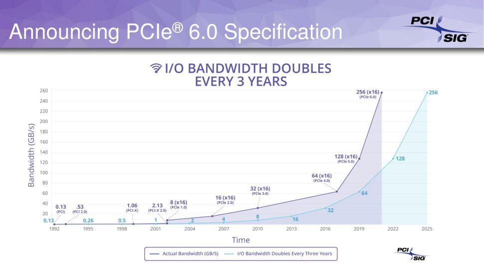 https://www.coolaler.com.tw/image/news/20/11/PCIE_6.0_1.jpg