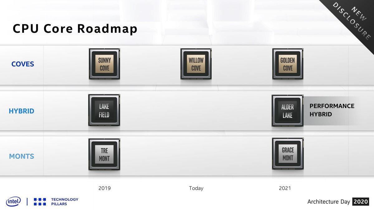 https://www.coolaler.com.tw/image/news/20/12/Intel-2020-rm2.jpg