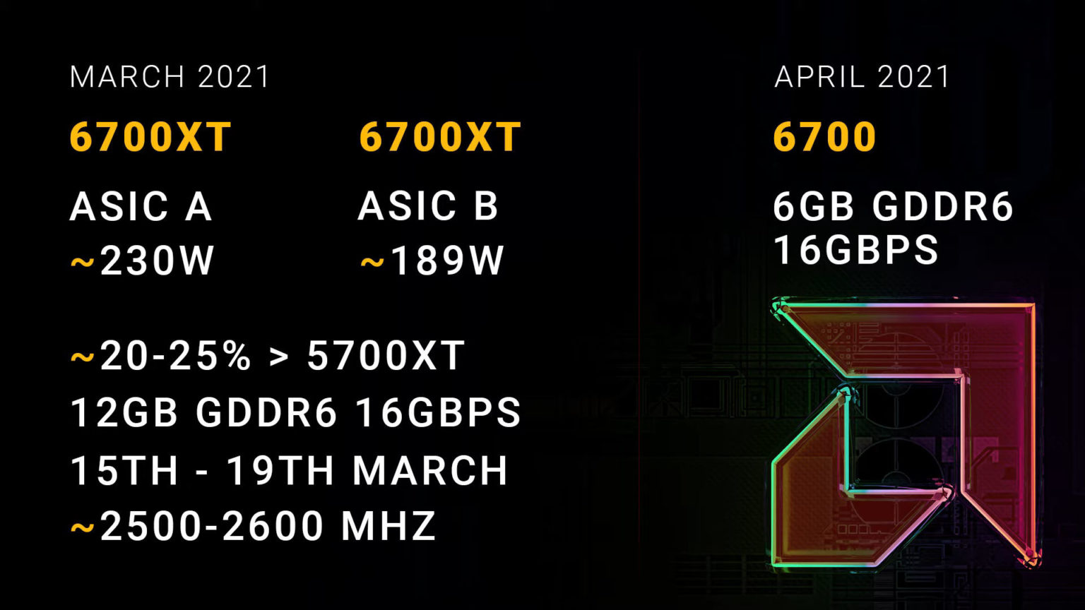 https://www.coolaler.com.tw/image/news/21/02/AMD-Radeon-RX-6700-XT-ASIC-A-vs-B.jpg