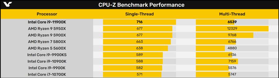 Intel-Core-i9-11900K-cpuz_3.png