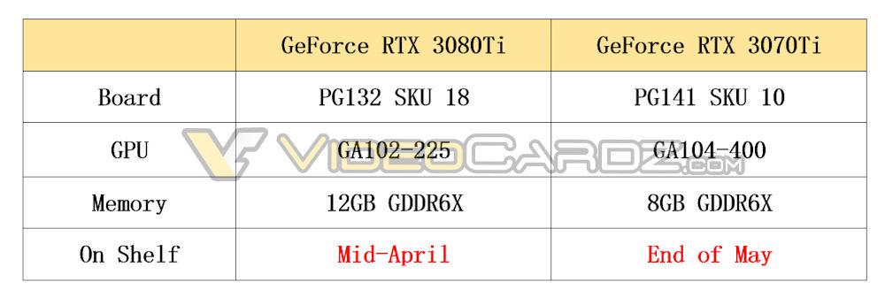 NVIDIA-GeForce-RTX-3080-Ti-RTX-3070-Ti-Specs.jpg