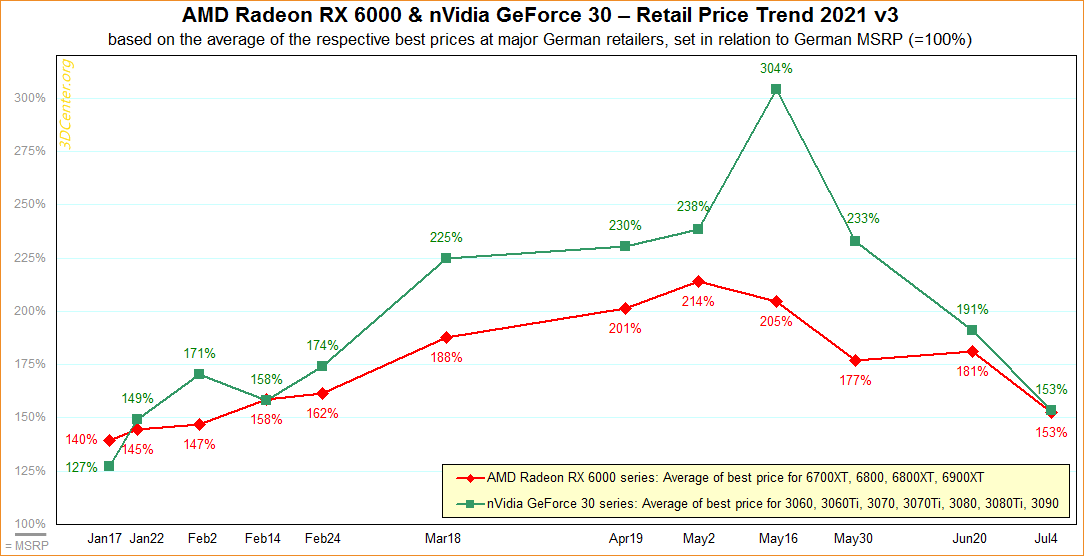 AMD-nVidia-Retail-Price-Trend.png