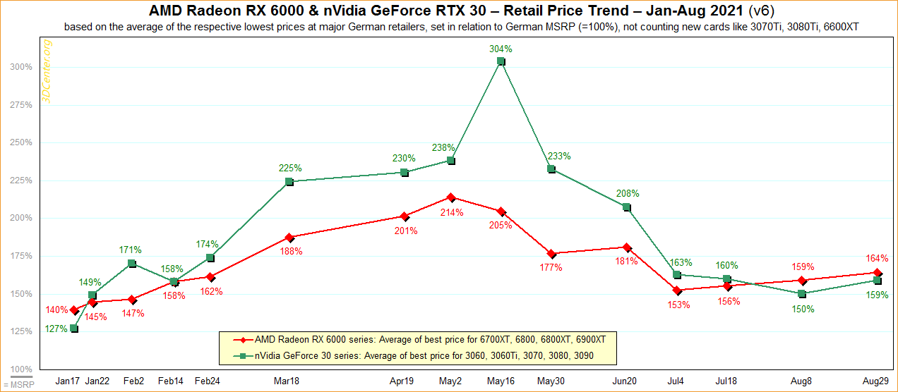 AMD-nVidia-Retail-Price-Trend-2021-v6.png