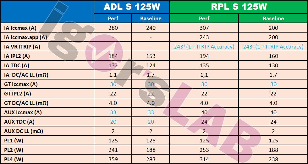 Intel-AlderLake-RaptorLake-Power-1.png