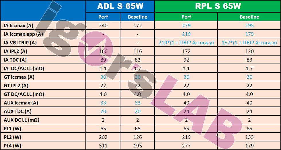 Intel-AlderLake-RaptorLake-Power-2.png
