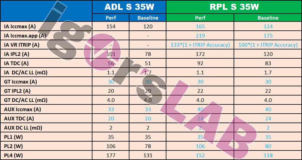Intel-AlderLake-RaptorLake-Power-3.png