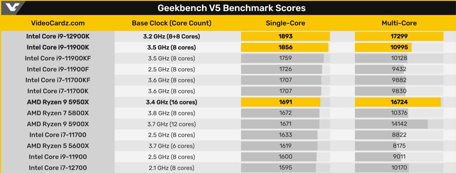 Intel-Core-i9-12900K-Geekbench-3.png