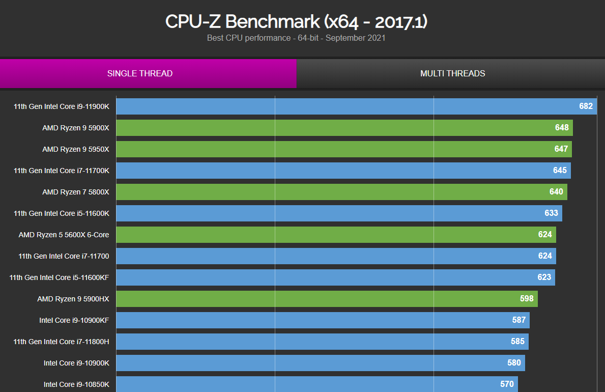CPU-Z-ST-Performance.png