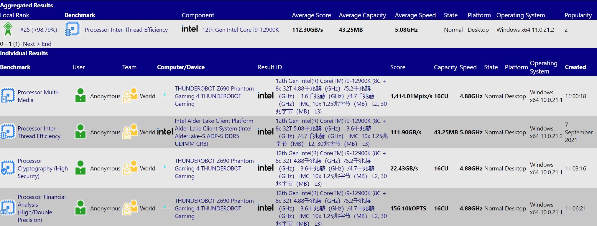 Intel-Core-i9-12900K-benchmark_1.png