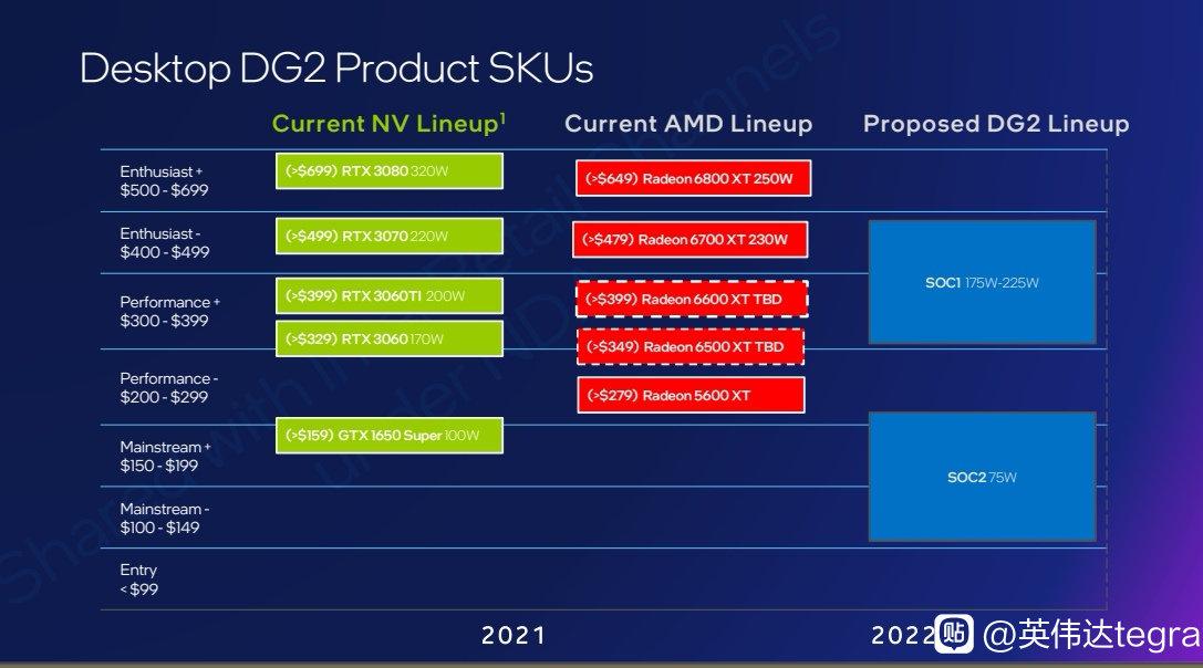 Intel_DG2_Lineup.jpg