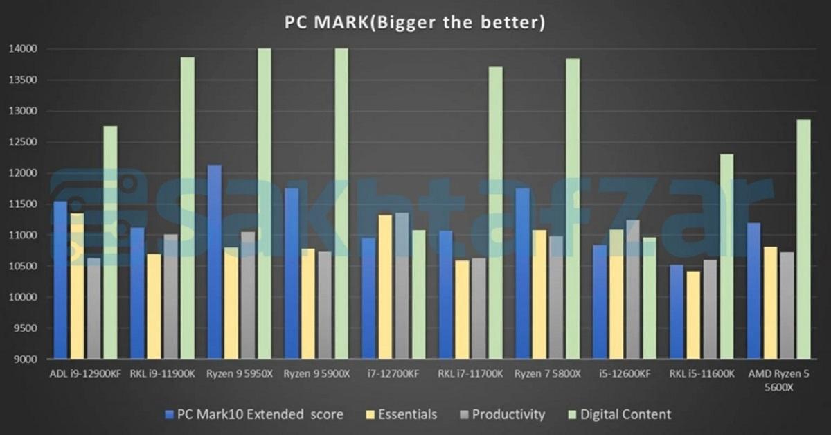intel_12th_benchmark_6.jpg